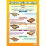 Manufactured Board Wall Chart Poster