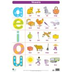 Vowels Wall Chart