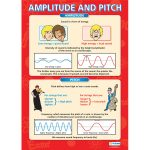 Amplitude and Pitch Wall Chart