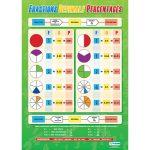 Maths Poster Fractions / Decimals / Percentages Wall Chart