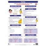 Verbs Wall Chart