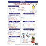 Adverbs Wall Chart