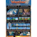 Weather Wall Chart
